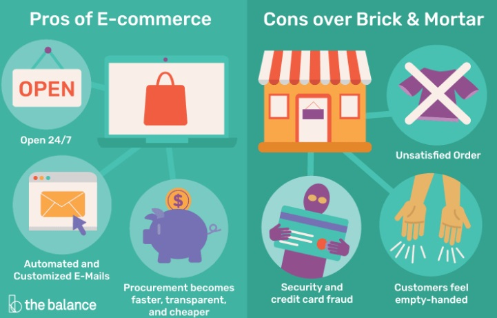 Pros vs cons of  ecommerce.